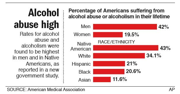 1/3 of U.S. adults report drinking problem VailDaily.com