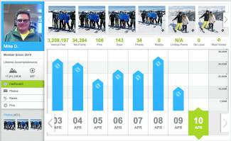 VAIL: ON THE MOUNTAIN — A screen shot captures season statistics for Mike D., the EpicMix leader who skied Vail Mountain most often this season. As of the morning of Wednesday, April 13, Mike had logged 143 days on the mountain, skied 3,208,197 vertical feet and collected 106 virtual pins … and was still going.