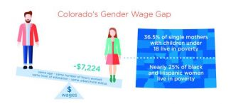 Colorado's Wage Gap