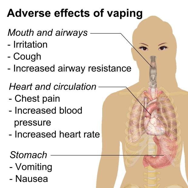 the negative effects of e cigarettes that create a nicotine dependence among young people Bans on electronic cigarette sales to minors and smoking among nicotine, could lead to dependence given the the effects of e-cigarettes on young people.