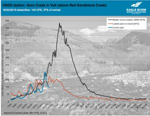 Vail Valley streamflows should be above average for the coming season