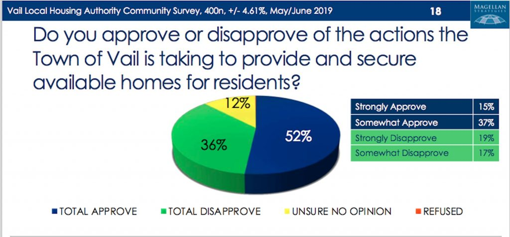 Public says housing a 'big' problem in Vail survey