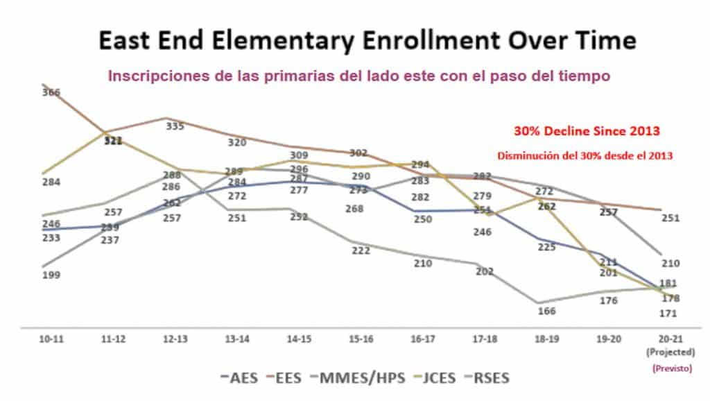 Elementary school student enrollment has fallen 30% in schools in the east end of Eagle County.